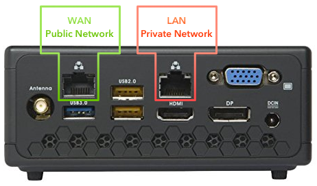 WAN/LAN interface placement on Zotac Router.